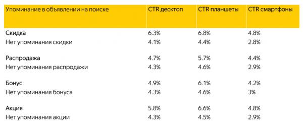 Исследования Яндекс о влиянии скидок в товарной галерее