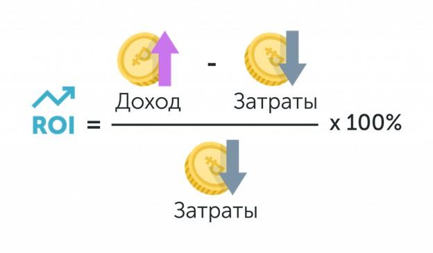 формула вычисления коэффициента roi