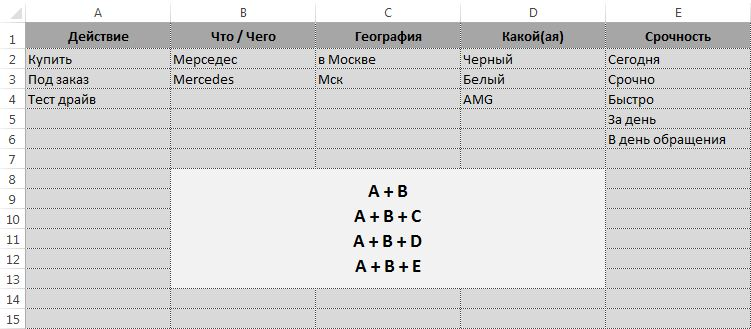 Ключевые слова Яндекс Директ